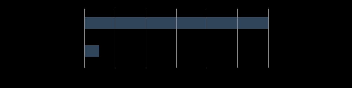 M-Stream File Transer acceleration